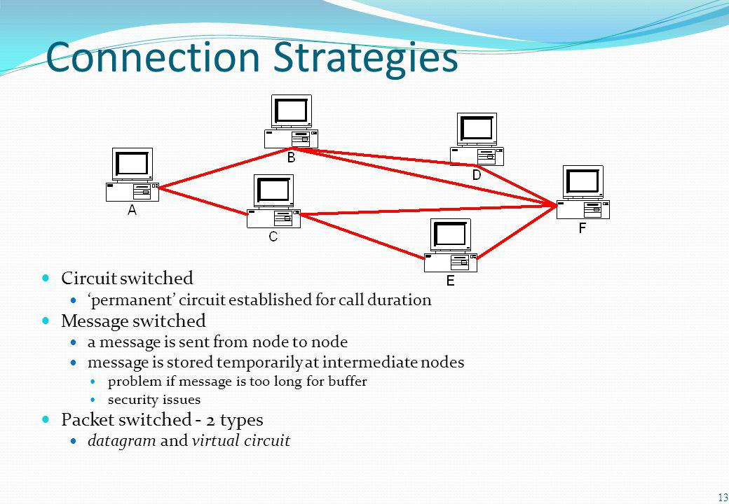 Connection Strategies Circuit switched permanent circuit established for call duration Message switched a message is sent from node to node message is stored temporarily at intermediate nodes problem if message is too long for buffer security issues Packet switched - 2 types datagram and virtual circuit 13