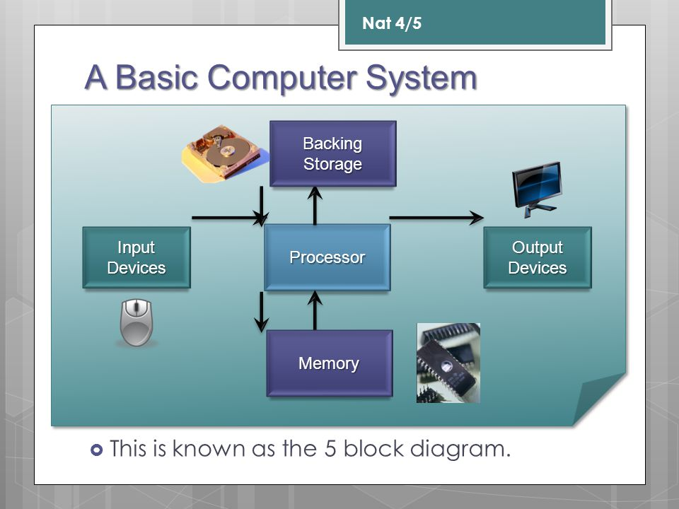 A Basic Computer System Nat 4/5 This is known as the 5 block diagram. Processor Input Devices OutputDevices Memory Backing Storage