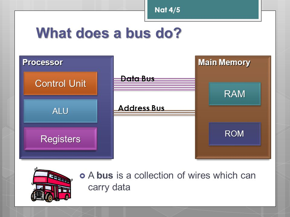 What does a bus do? A bus is a collection of wires which can carry data Nat 4/5 Processor Control Unit ALUALU Registers Main Memory RAMRAM ROMROM Data