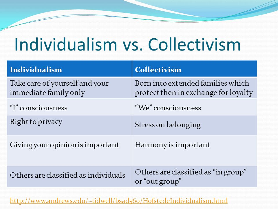 Individualism vs. Collectivism IndividualismCollectivism Take care of yourself and your immediate family only Born into extended families which protec