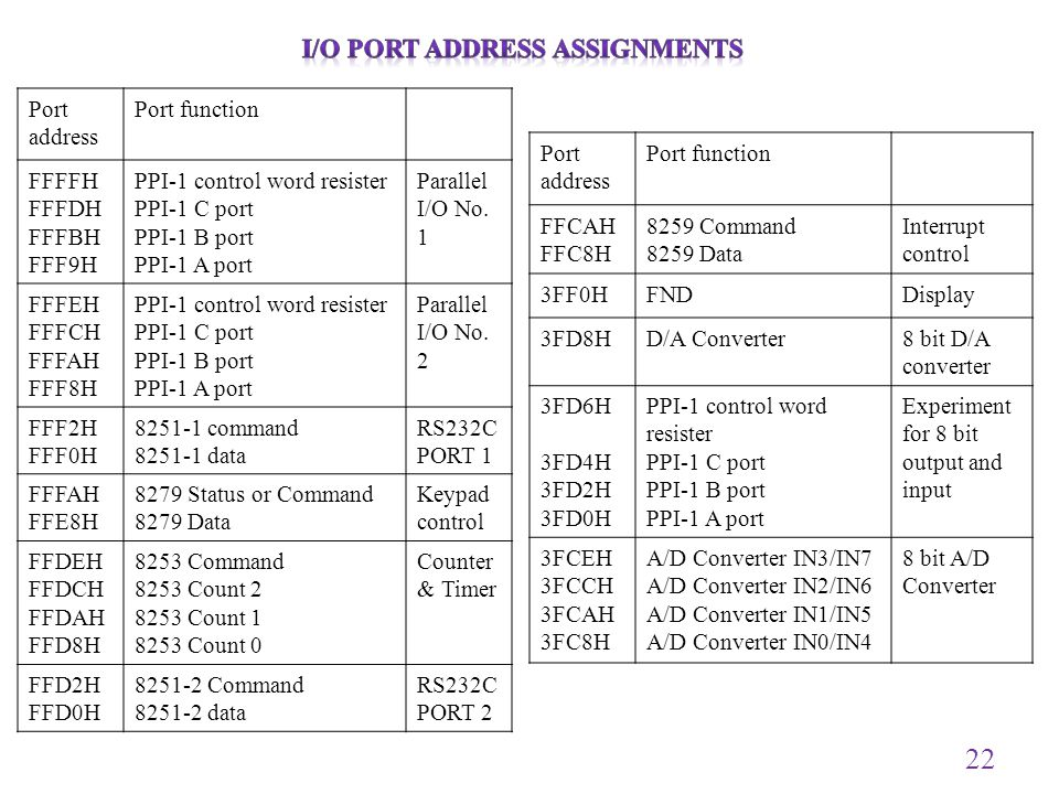 22 Port address Port function FFFFH FFFDH FFFBH FFF9H PPI-1 control word resister PPI-1 C port PPI-1 B port PPI-1 A port Parallel I/O No. 1 FFFEH FFFC