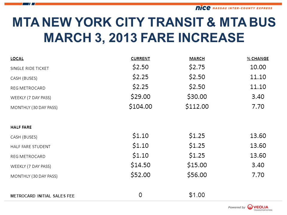 MTA NEW YORK CITY TRANSIT & MTA BUS MARCH 3, 2013 FARE INCREASE LOCALCURRENTMARCH% CHANGE SINGLE RIDE TICKET $2.50 $2.75 10.00 CASH (BUSES) $2.25 $2.50 11.10 REG METROCARD $2.25 $2.50 11.10 WEEKLY (7 DAY PASS) $29.00 $30.00 3.40 MONTHLY (30 DAY PASS) $104.00 $112.00 7.70 HALF FARE CASH (BUSES) $1.10 $1.25 13.60 HALF FARE STUDENT $1.10 $1.25 13.60 REG METROCARD $1.10 $1.25 13.60 WEEKLY (7 DAY PASS) $14.50 $15.00 3.40 MONTHLY (30 DAY PASS) $52.00 $56.00 7.70 METROCARD INITIAL SALES FEE 0 $1.00