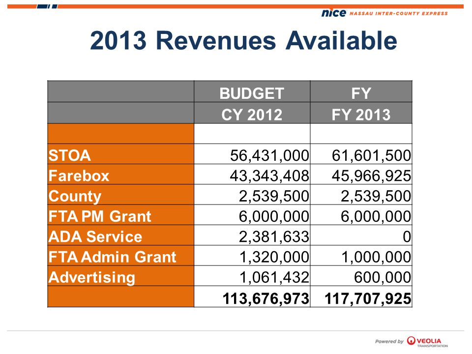 2013 Revenues Available BUDGETFY CY 2012FY 2013 STOA56,431,00061,601,500 Farebox43,343,40845,966,925 County2,539,500 FTA PM Grant6,000,000 ADA Service2,381,6330 FTA Admin Grant1,320,0001,000,000 Advertising1,061,432600,000 113,676,973117,707,925