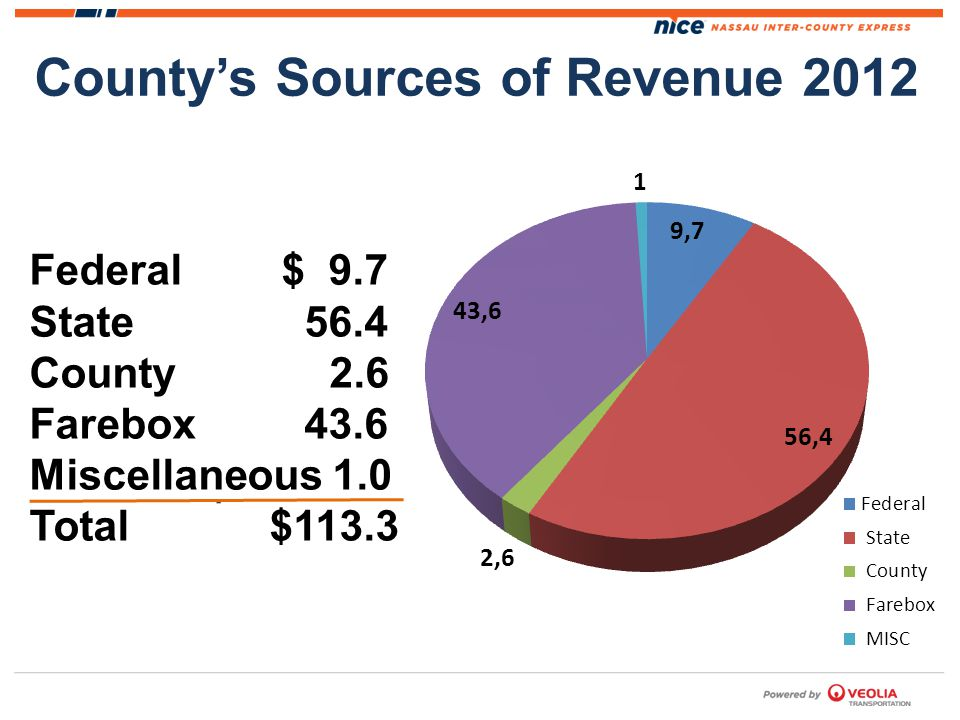 Countys Sources of Revenue 2012 Federal $ 9.7 State 56.4 County 2.6 Farebox 43.6 Miscellaneous 1.0 Total $113.3