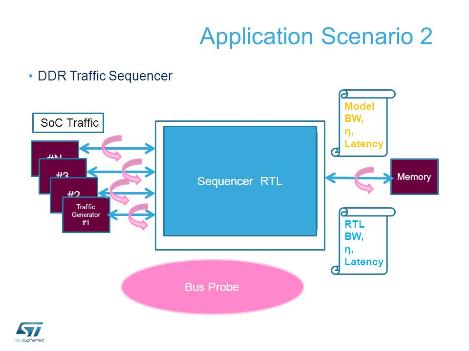 Application Scenario 2 DDR Traffic Sequencer Sequencer Architecture Model BFMBFM BFMBFM #N #3 #2 Traffic Generator #1 Memory Sequencer RTL Model BW, η