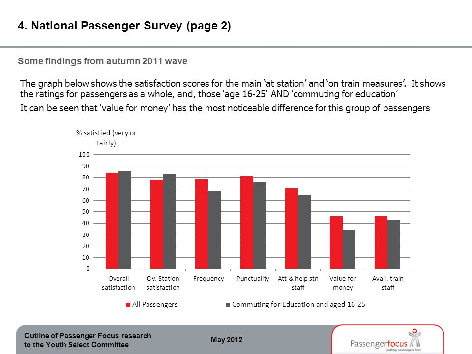 Outline of Passenger Focus research to the Youth Select Committee May 2012 4. National Passenger Survey (page 2) The graph below shows the satisfactio