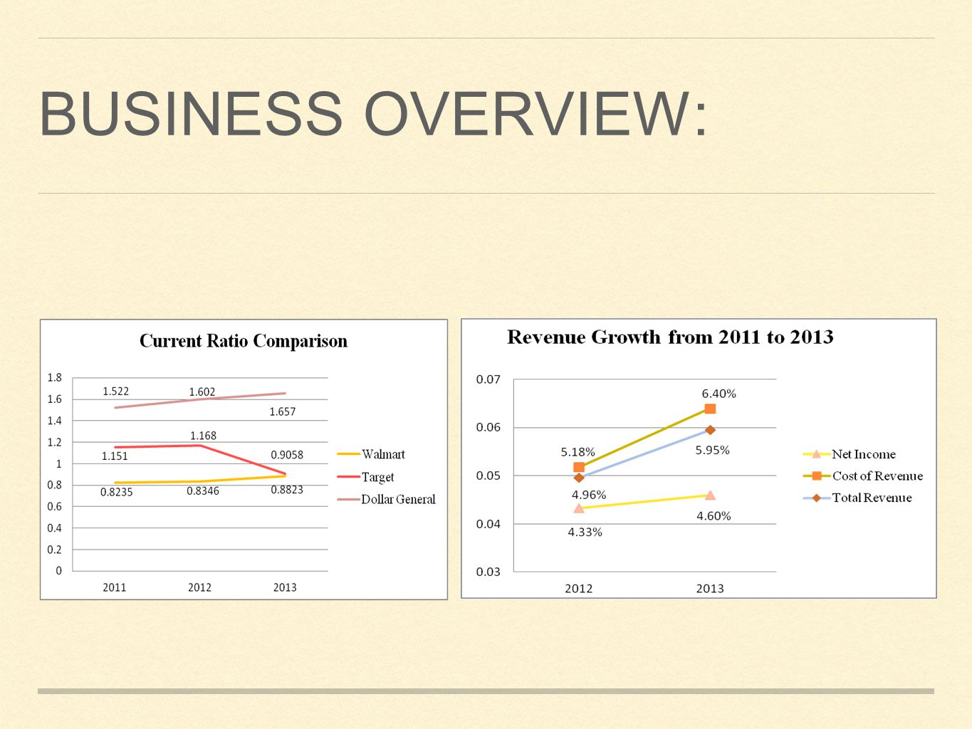 BUSINESS OVERVIEW: