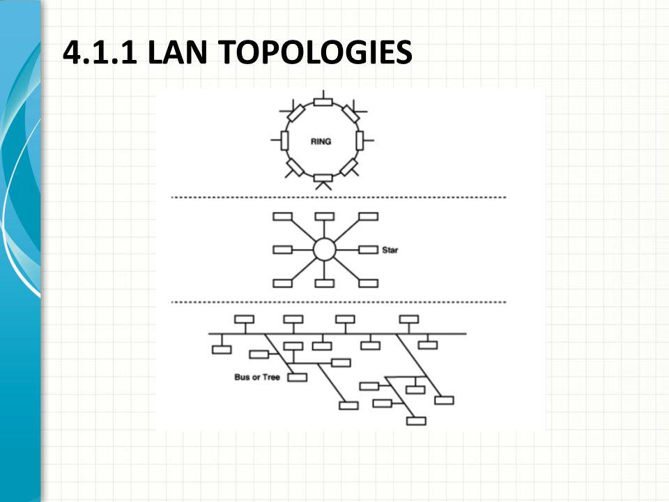 4.1.1 LAN TOPOLOGIES