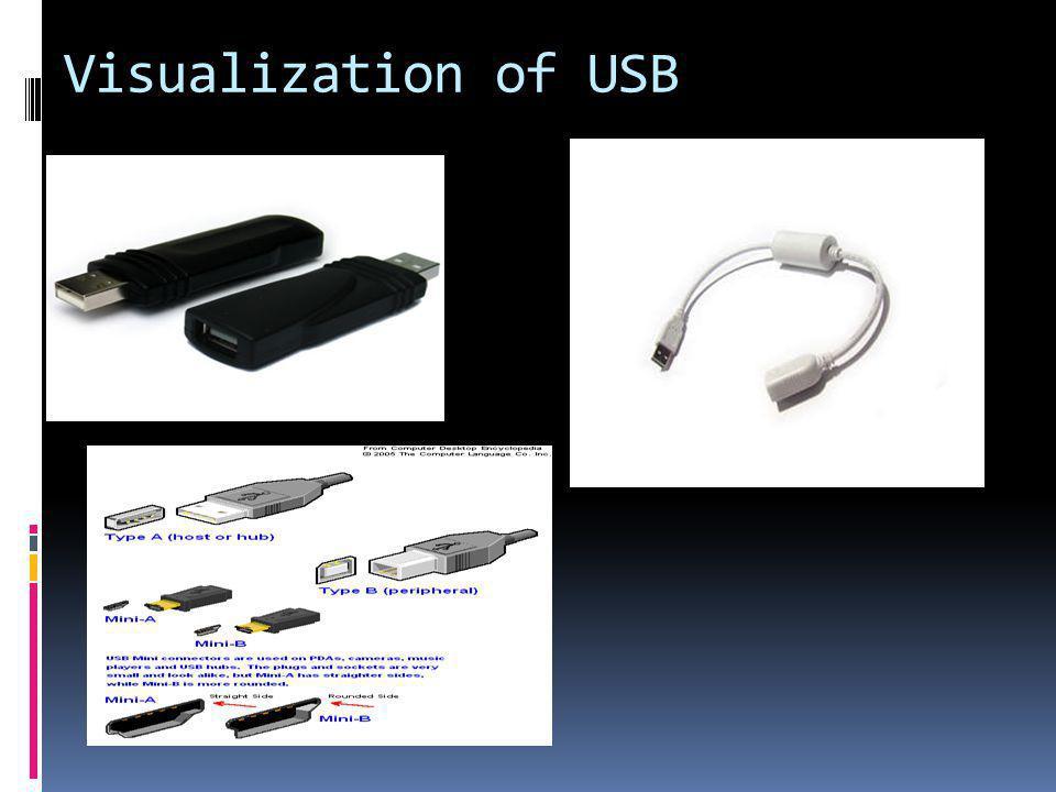 Visualization of USB