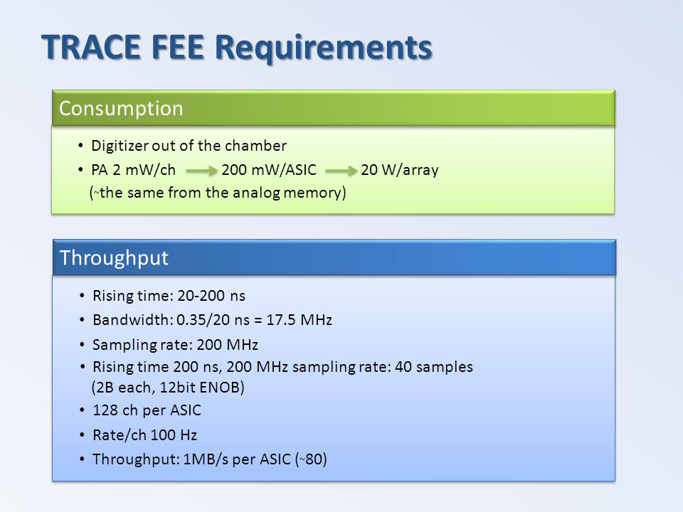 TRACE FEE Requirements Rising time: 20-200 ns Bandwidth: 0.35/20 ns = 17.5 MHz Sampling rate: 200 MHz Rising time 200 ns, 200 MHz sampling rate: 40 sa