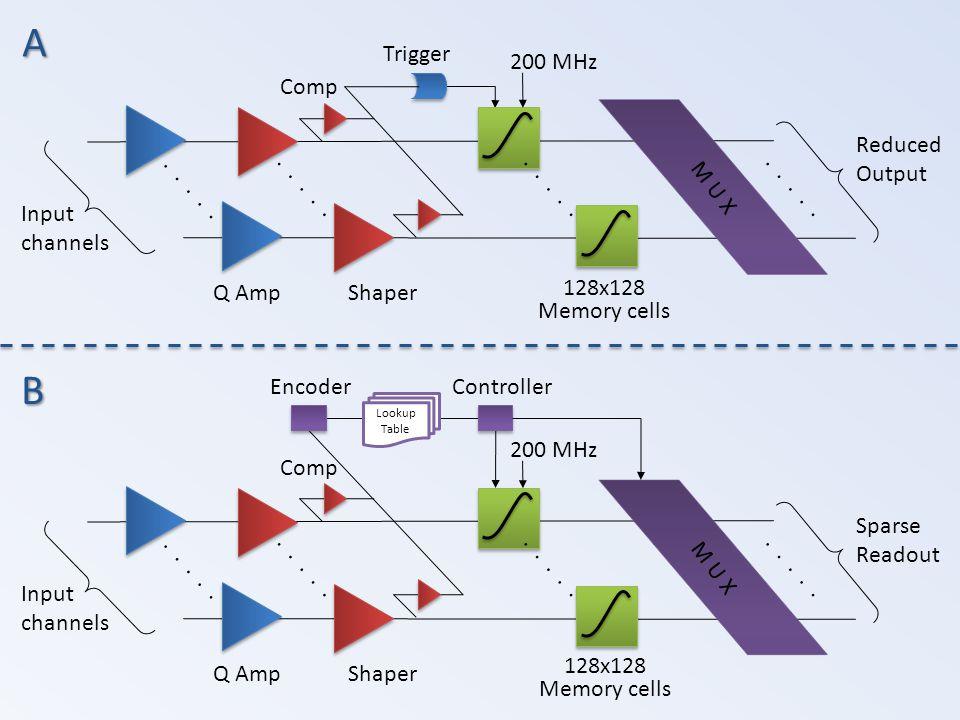 Q AmpShaper 128x128 Memory cells Input channels..... M U X 200 MHz Reduced Output..... Trigger Comp A B Q AmpShaper Input channels..... M U X 200 MHz