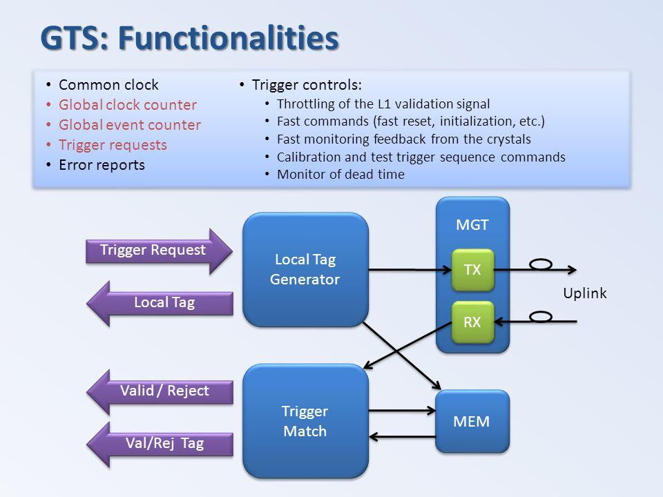 GTS: Functionalities Trigger Request Local Tag Generator Local Tag Generator MGT TX RX Trigger Match Trigger Match MEM Valid / Reject Val/Rej Tag Upli