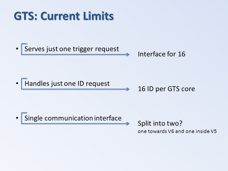 GTS: Current Limits Serves just one trigger request Interface for 16 Handles just one ID request 16 ID per GTS core Single communication interface Spl