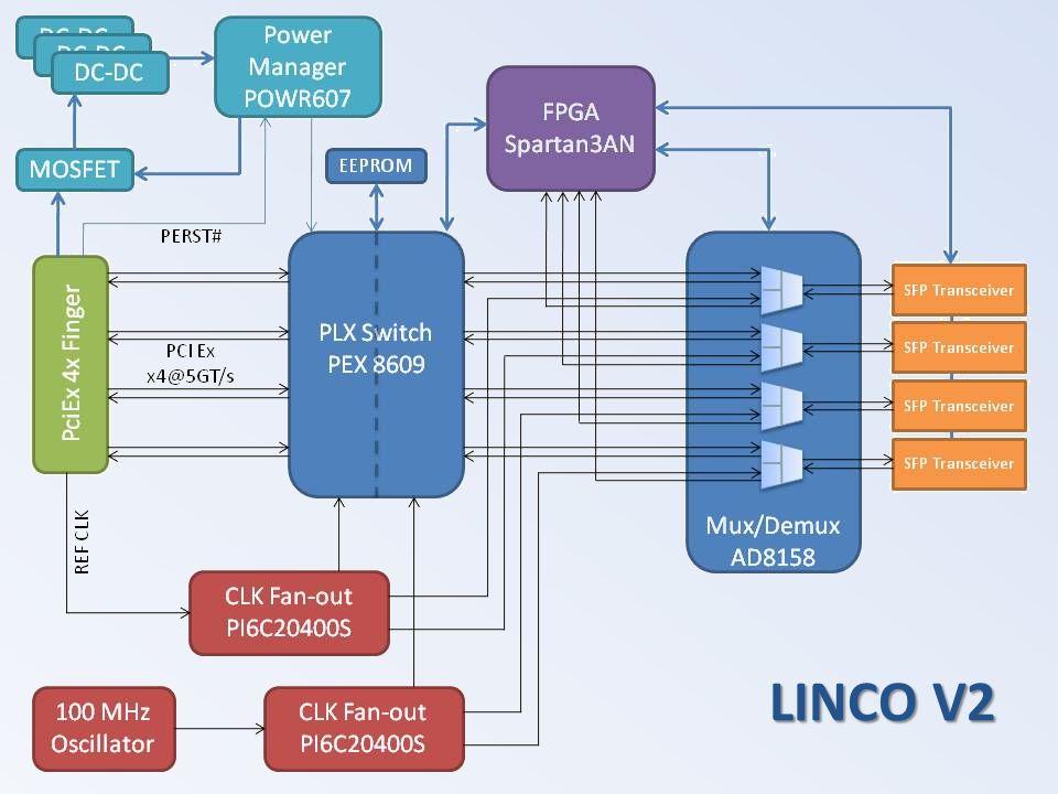 LINCO V2