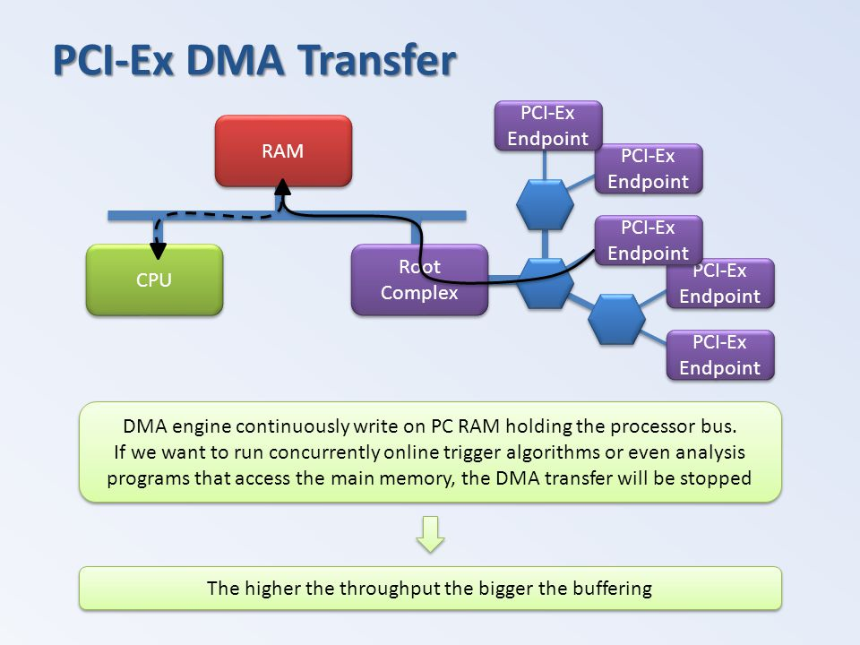 RAM PCI-Ex DMA Transfer DMA engine continuously write on PC RAM holding the processor bus. If we want to run concurrently online trigger algorithms or