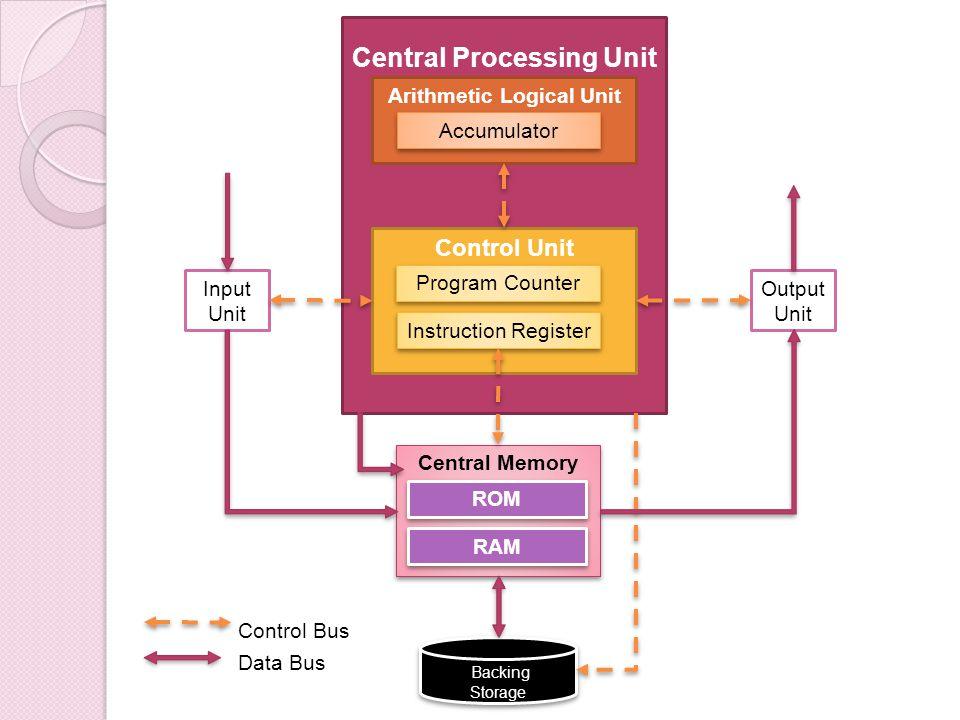 Central Processing Unit Arithmetic Logical Unit Accumulator Control Unit Program Counter Instruction Register Central Memory ROM RAM Input Unit Output Unit Backing Storage Backing Storage Control Bus Data Bus