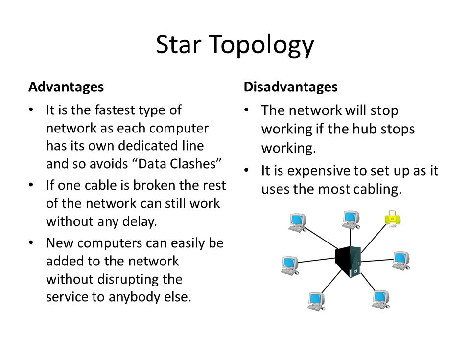 Star Topology Advantages It is the fastest type of network as each computer has its own dedicated line and so avoids Data Clashes If one cable is broken the rest of the network can still work without any delay.