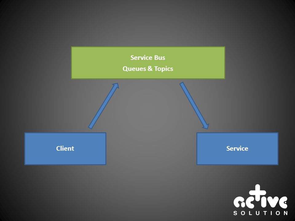 ClientService Service Bus Queues & Topics