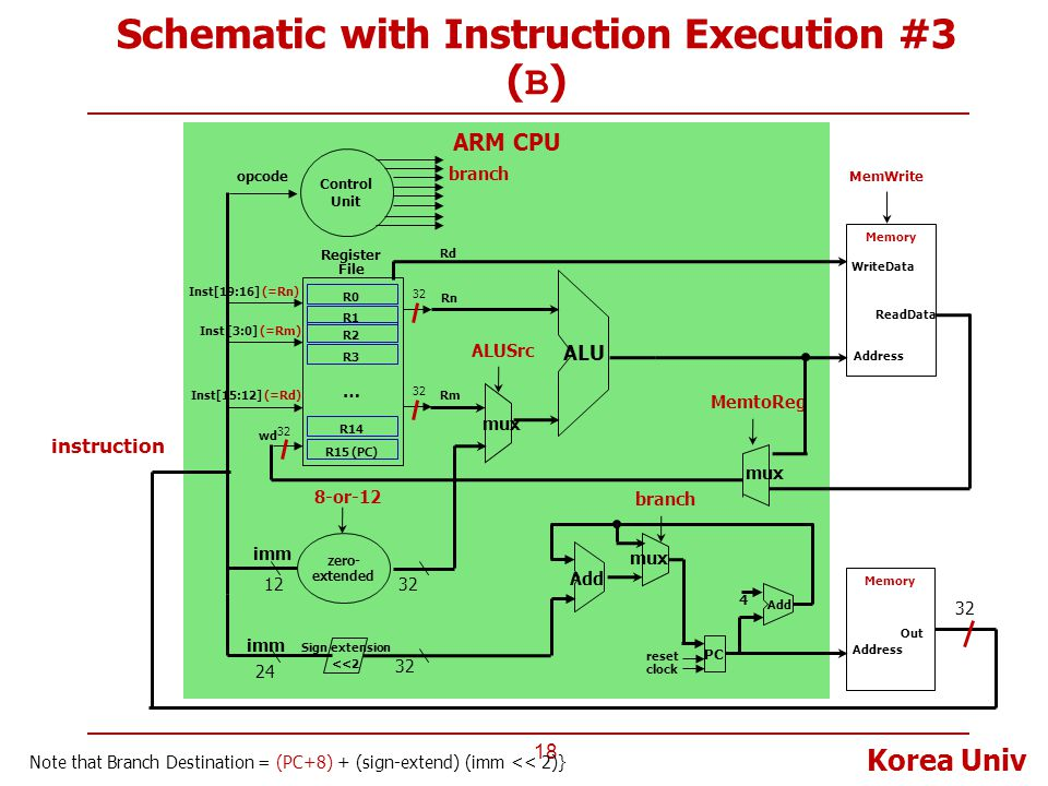 Korea Univ ARM CPU Schematic with Instruction Execution #3 ( B ) 18 Memory Address Out 32 instruction Register File Inst[15:12] (=Rd) Inst[19:16] (=Rn