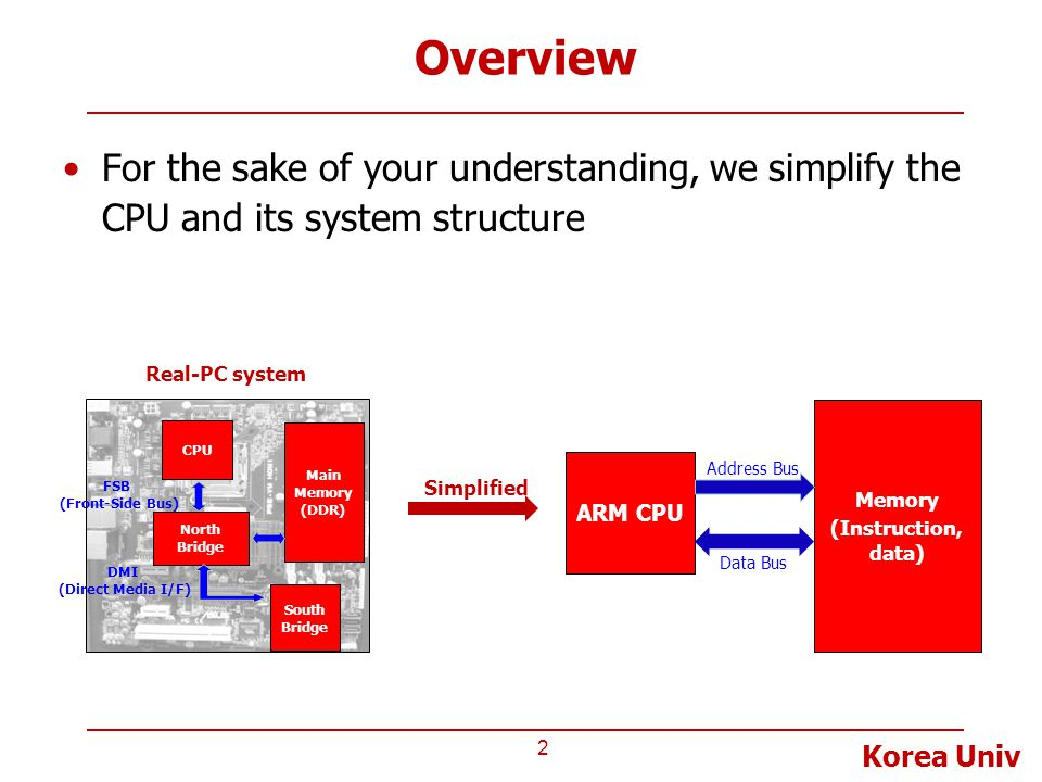 Korea Univ Overview For the sake of your understanding, we simplify the CPU and its system structure 2 CPU North Bridge South Bridge Main Memory (DDR)