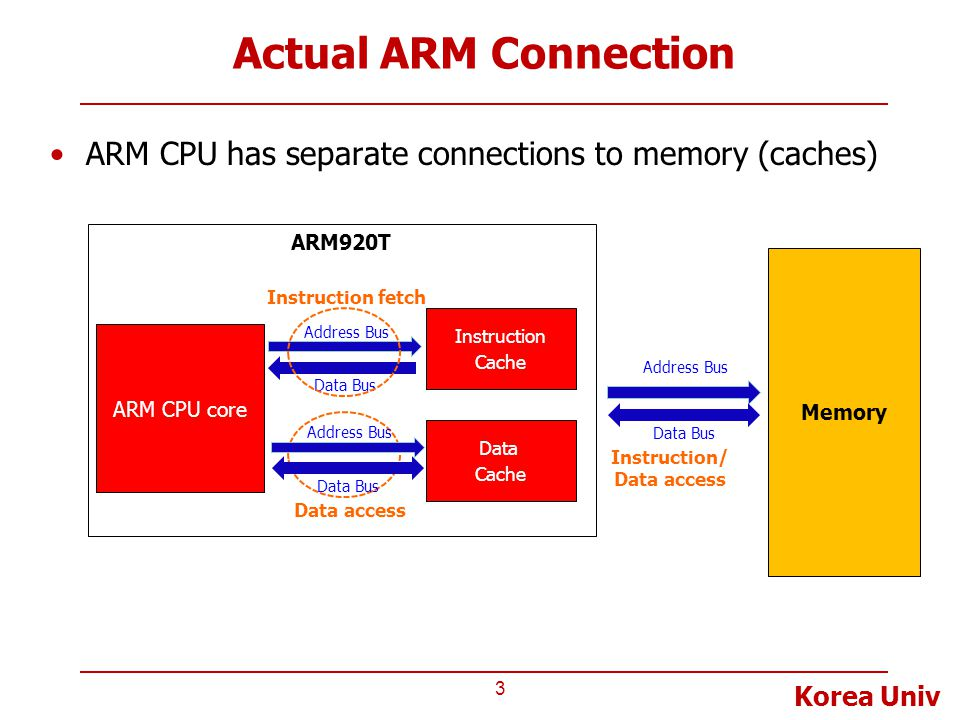 Korea Univ Actual ARM Connection ARM CPU has separate connections to memory (caches) 3 ARM CPU core Instruction Cache Address Bus Data Bus Instruction