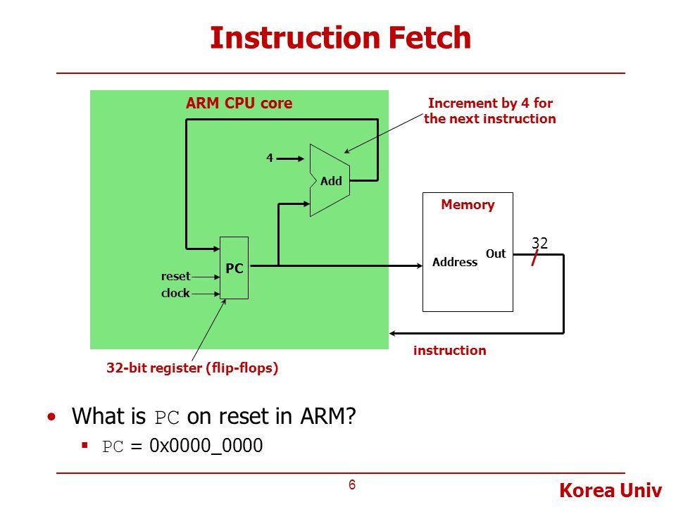 Korea Univ ARM CPU core Instruction Fetch 6 PC Memory Address Out Add 4 32-bit register (flip-flops) Increment by 4 for the next instruction 32 instru