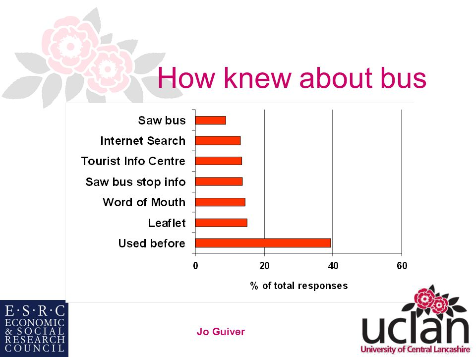 19 Jo Guiver How knew about bus