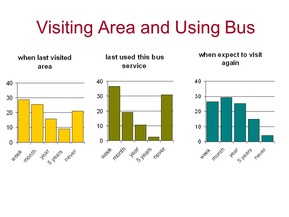 Visiting Area and Using Bus