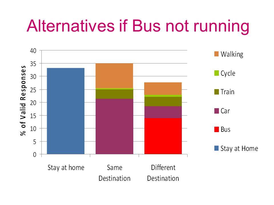 Alternatives if Bus not running