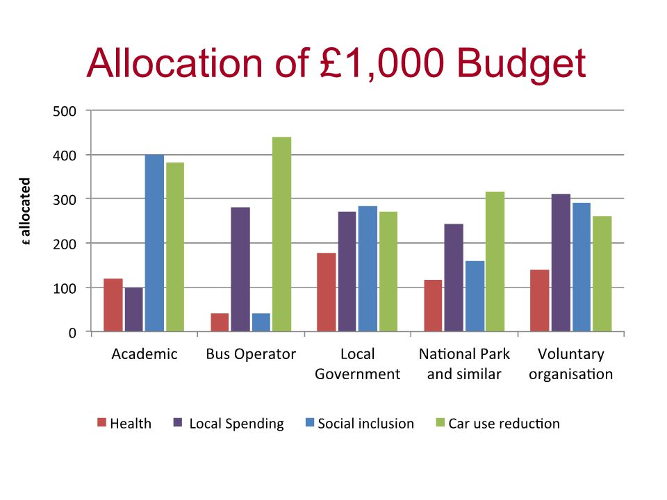 Allocation of £1,000 Budget