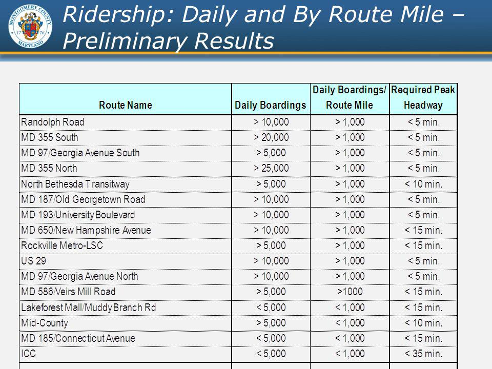 Bus Rapid Transit Study Ridership: Daily and By Route Mile – Preliminary Results