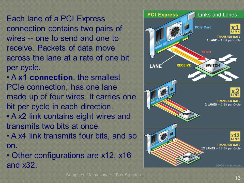 Computer Maintenance - Bus Structures 13 Each lane of a PCI Express connection contains two pairs of wires -- one to send and one to receive.