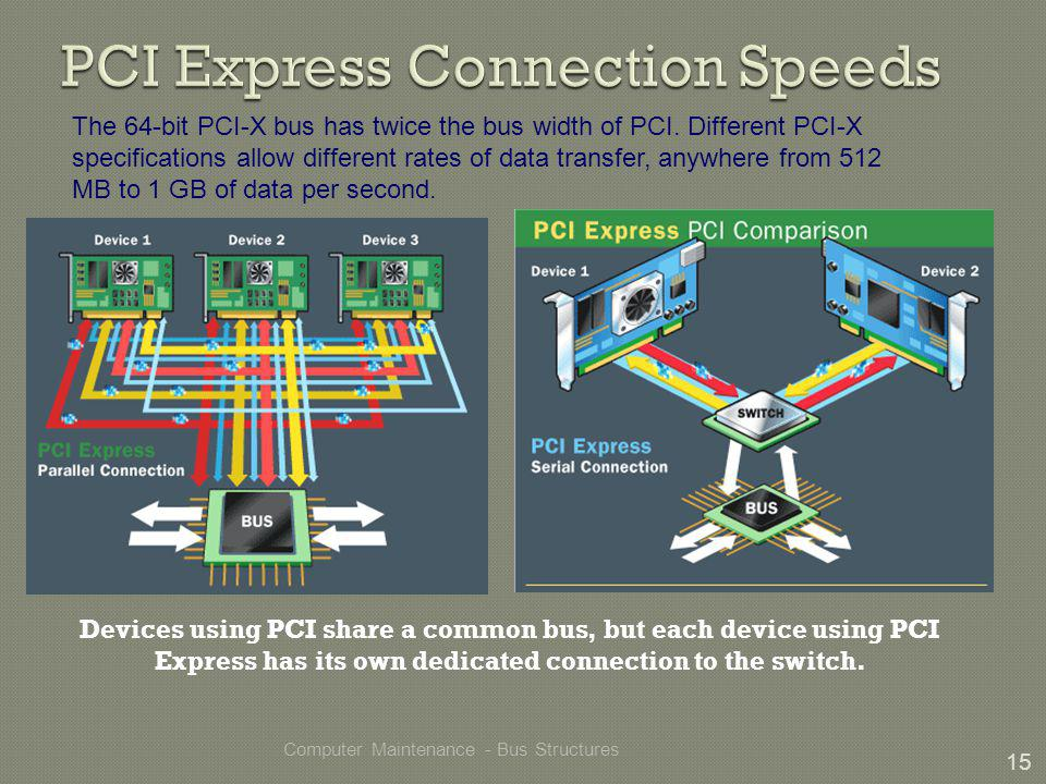 Computer Maintenance - Bus Structures 15 The 64-bit PCI-X bus has twice the bus width of PCI.