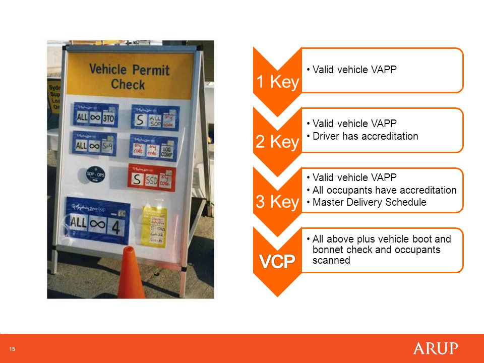 15 1 Key Valid vehicle VAPP 2 Key Valid vehicle VAPP Driver has accreditation 3 Key Valid vehicle VAPP All occupants have accreditation Master Delivery Schedule All above plus vehicle boot and bonnet check and occupants scanned