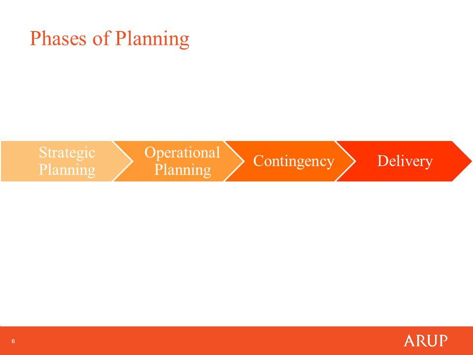 6 Strategic Planning Operational Planning ContingencyDelivery Phases of Planning