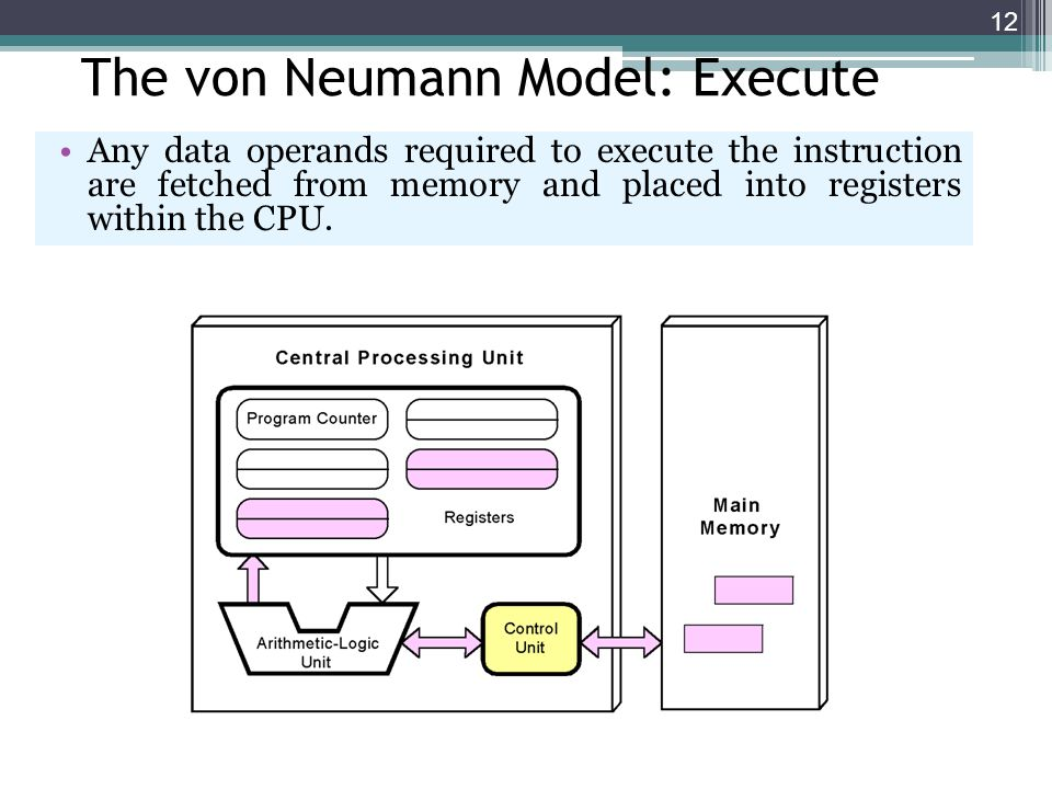 12 The von Neumann Model: Execute Any data operands required to execute the instruction are fetched from memory and placed into registers within the C