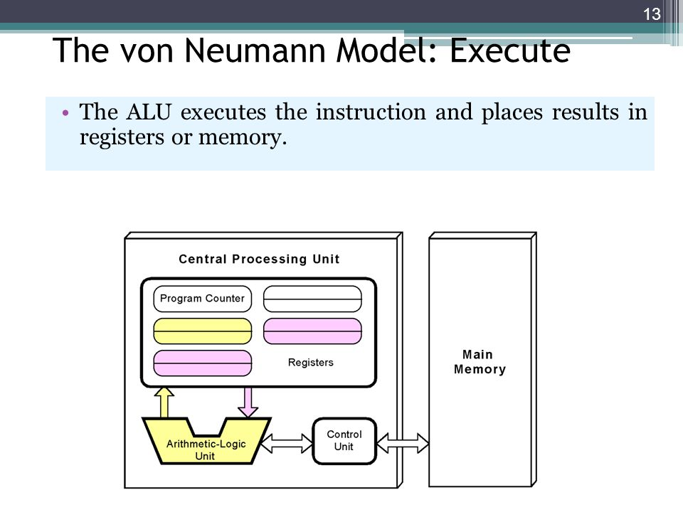 13 The von Neumann Model: Execute The ALU executes the instruction and places results in registers or memory.
