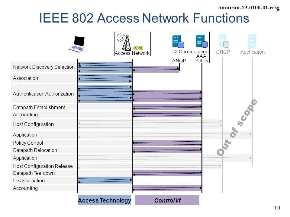 omniran-13-0100-01-ecsg 10 IEEE 802 Access Network Functions L2 Configuration AAA Policy DHCPApplication ANQP Access TechnologyControl I/f Access Netw