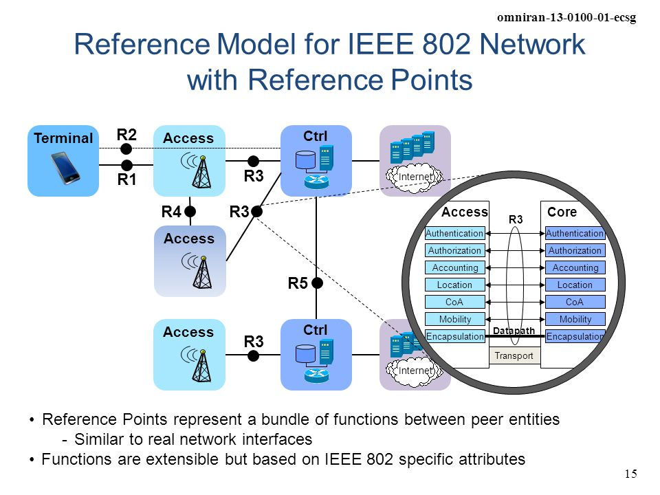 omniran-13-0100-01-ecsg 15 Reference Model for IEEE 802 Network with Reference Points Access Ctrl Internet R1 R3 R4 Access Ctrl Internet R3 R5 Termina