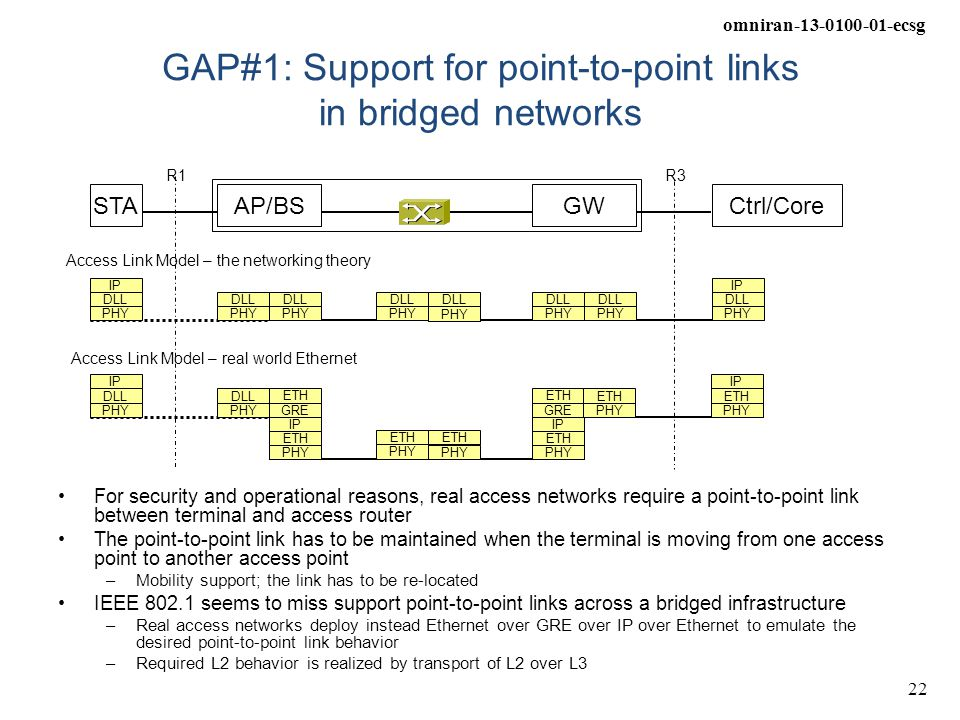 omniran-13-0100-01-ecsg 22 GAP#1: Support for point-to-point links in bridged networks For security and operational reasons, real access networks requ