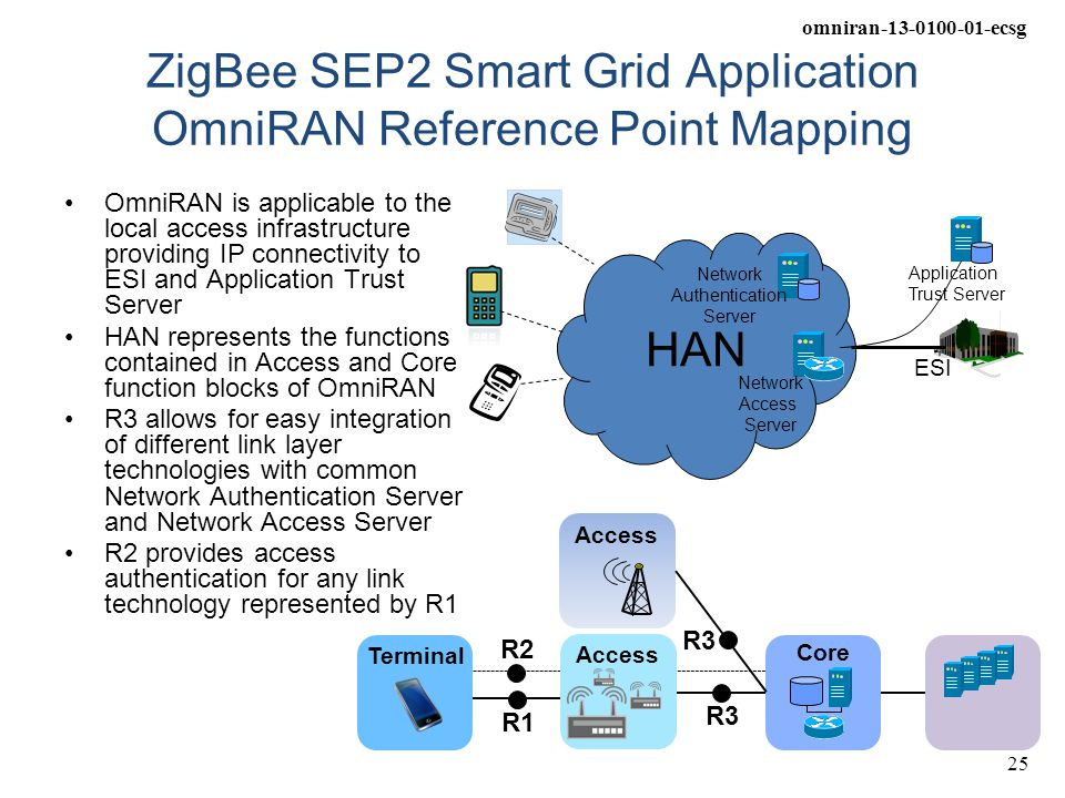 omniran-13-0100-01-ecsg 25 ZigBee SEP2 Smart Grid Application OmniRAN Reference Point Mapping OmniRAN is applicable to the local access infrastructure