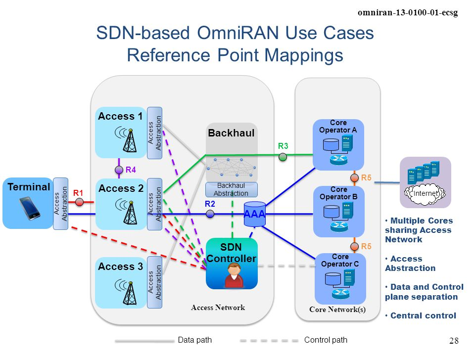 omniran-13-0100-01-ecsg 28 Terminal Internet Core Network(s) SDN-based OmniRAN Use Cases Reference Point Mappings Core Operator C Access Network Backh