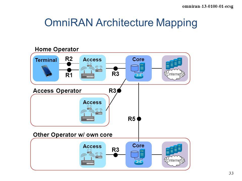 omniran-13-0100-01-ecsg 33 OmniRAN Architecture Mapping Core Internet R1 R3 Terminal R2 Access Home Operator Core Internet R3 R5 Access Other Operator