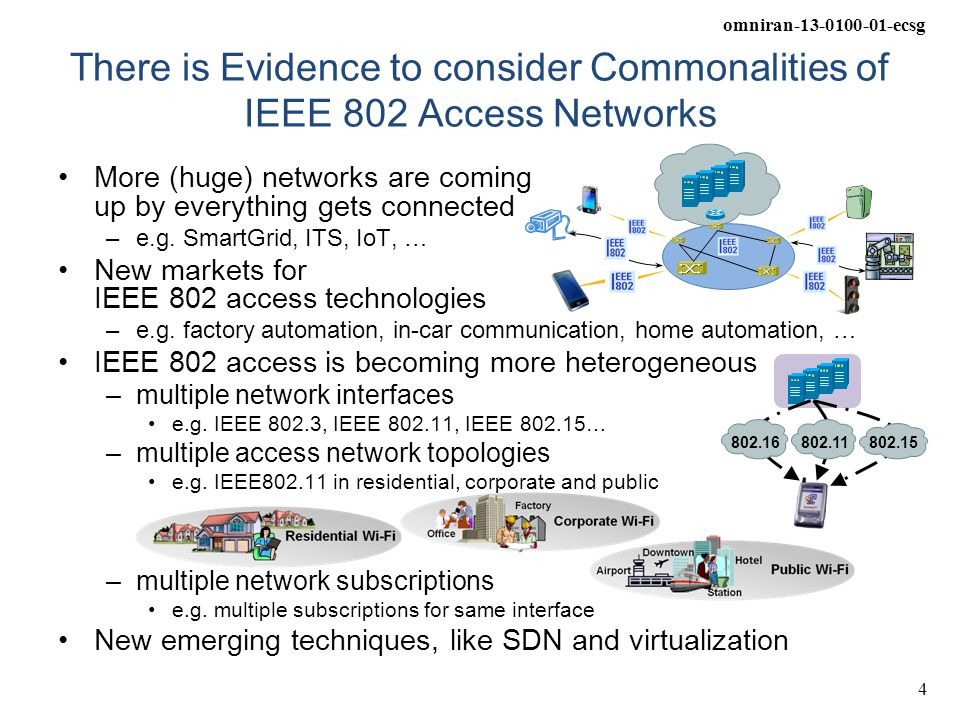 omniran-13-0100-01-ecsg 4 There is Evidence to consider Commonalities of IEEE 802 Access Networks More (huge) networks are coming up by everything get