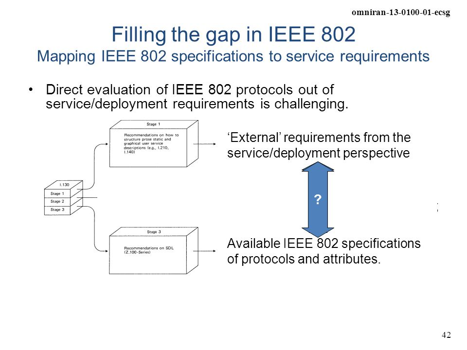 omniran-13-0100-01-ecsg 42 Filling the gap in IEEE 802 Mapping IEEE 802 specifications to service requirements Direct evaluation of IEEE 802 protocols
