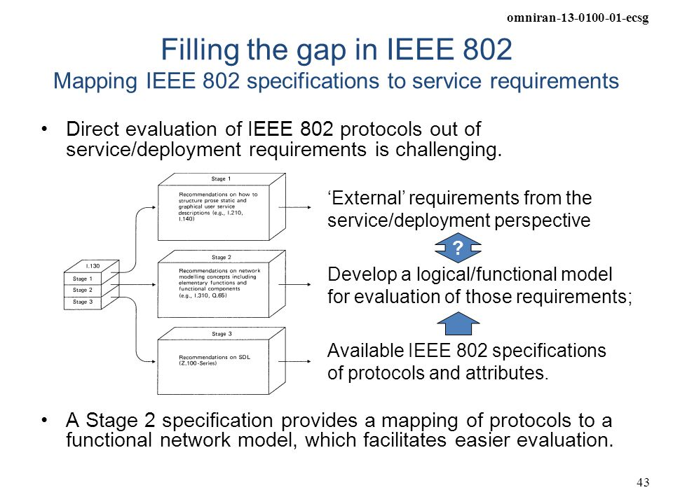 omniran-13-0100-01-ecsg 43 Filling the gap in IEEE 802 Mapping IEEE 802 specifications to service requirements Direct evaluation of IEEE 802 protocols