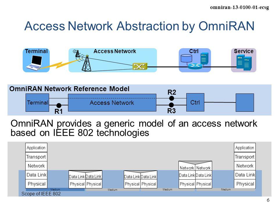 omniran-13-0100-01-ecsg 6 Scope of IEEE 802 Medium Data Link Physical Network Transport Application Data Link Physical Data Link Physical Data Link Ph