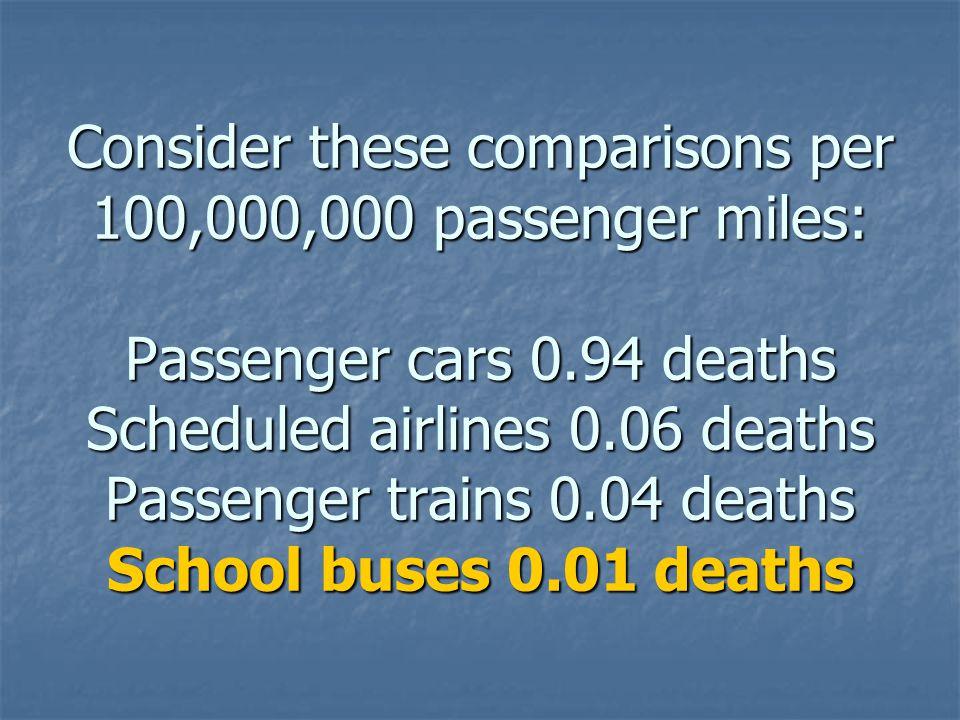 Consider these comparisons per 100,000,000 passenger miles: Passenger cars 0.94 deaths Scheduled airlines 0.06 deaths Passenger trains 0.04 deaths Sch