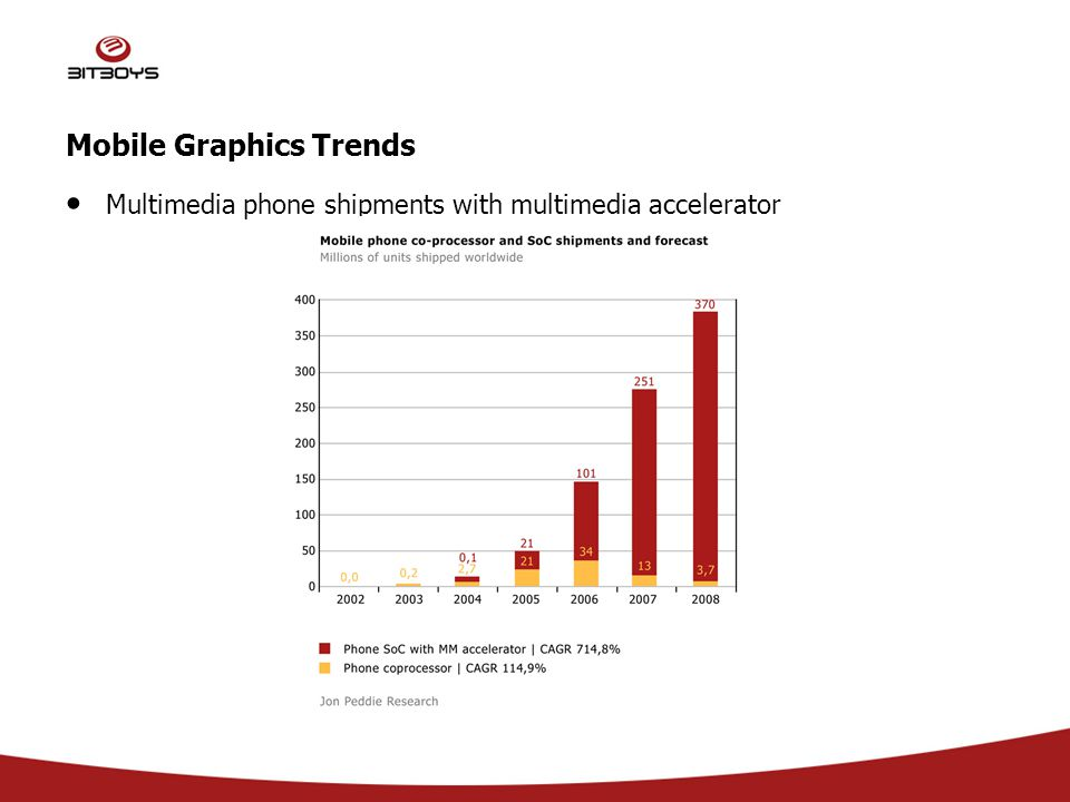 Mobile Graphics Trends Multimedia phone shipments with multimedia accelerator