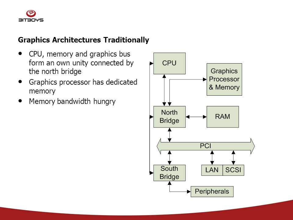 Graphics Architectures Traditionally CPU, memory and graphics bus form an own unity connected by the north bridge Graphics processor has dedicated memory Memory bandwidth hungry